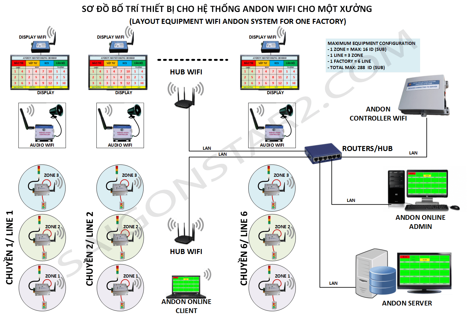 Giải pháp Andon WiFi cho 1 xưởng 1