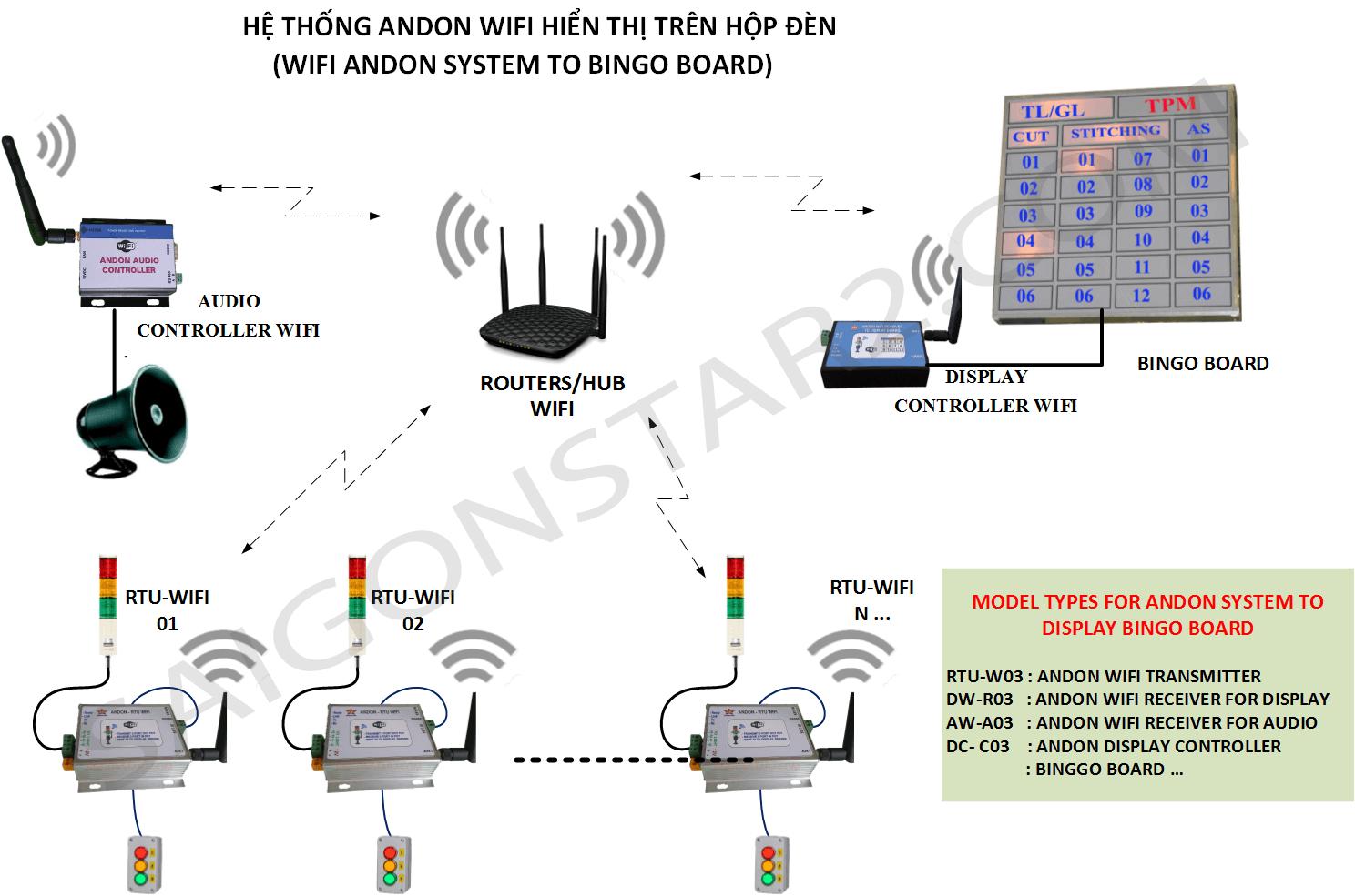 Hệ thống Andon WiFi – LCD 1