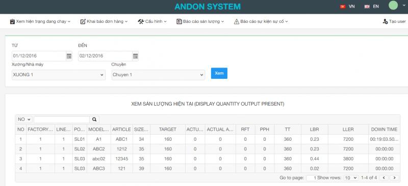 hiện trạng sản lượng andon system