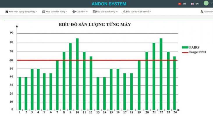Biểu đồ sản lượng andon system