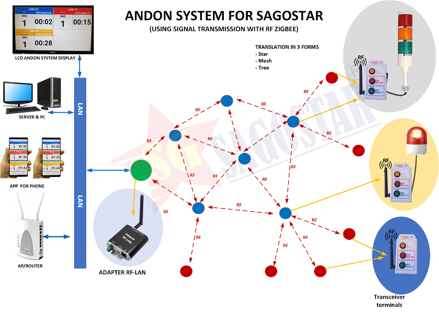 giải pháp andon system