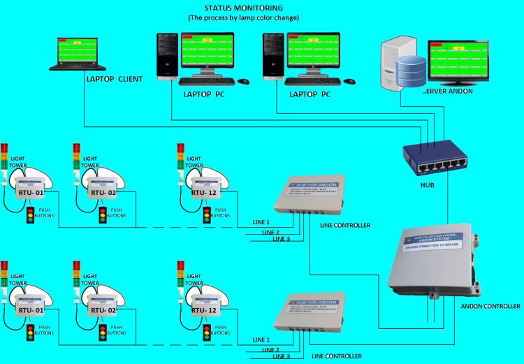 Giới thiệu về Andon System 4