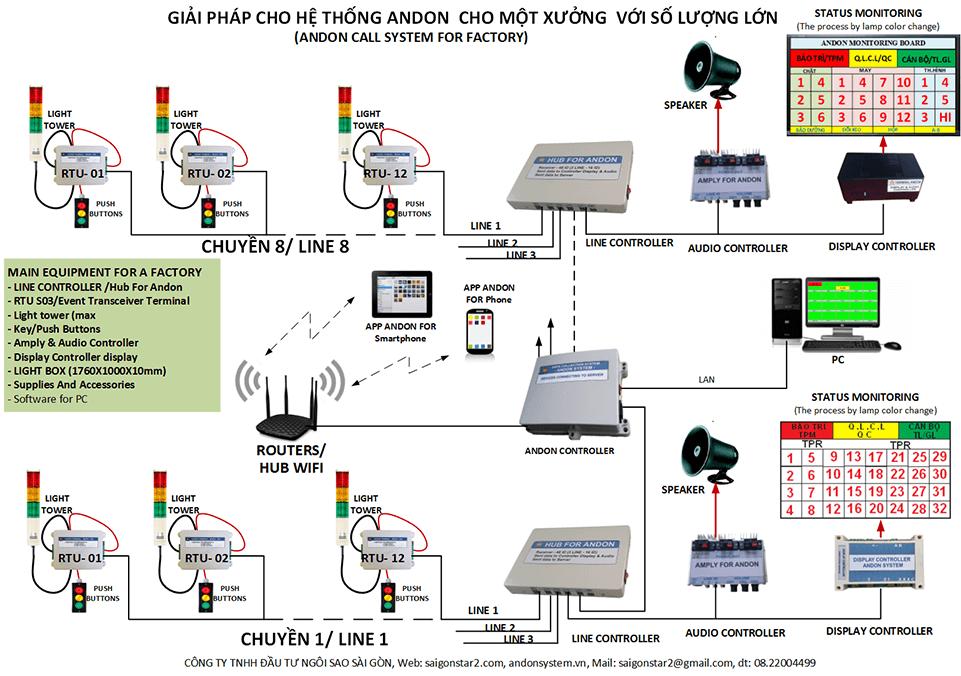 Giới thiệu về Andon System 1