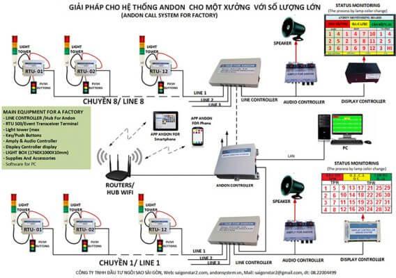 hệ thống andon system làm được những gì