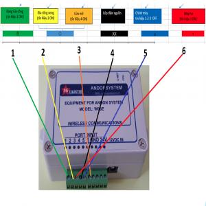 RF06E andon system ứng dụng