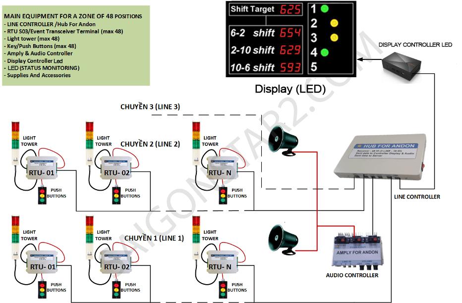 andon system dislay led