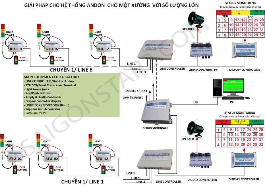 andon system hiển thị LCD PC