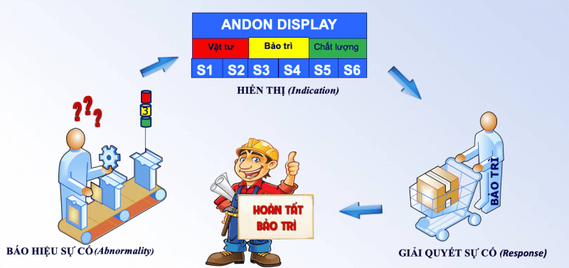 andon system cơ bản