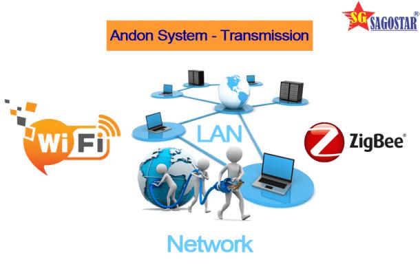 giải pháp truyền dẫn andon system