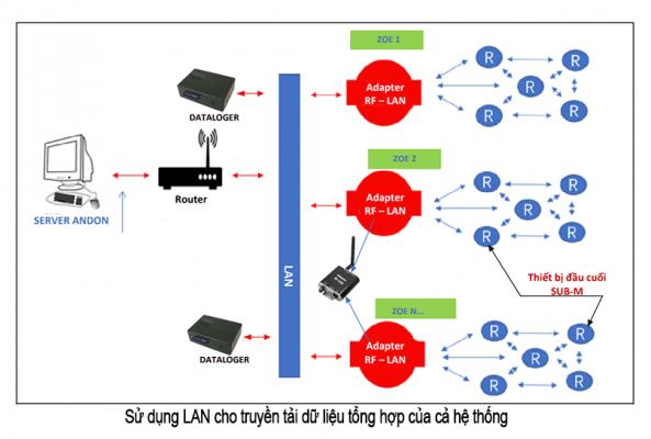 LAN cho andon system