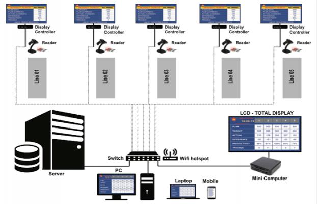 quản lý sản lượng barcode