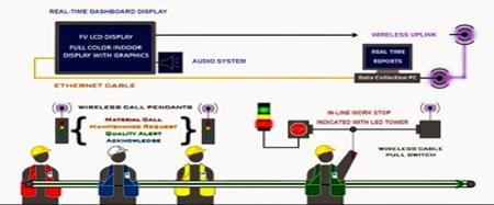 mô hình cảnh báo andon system